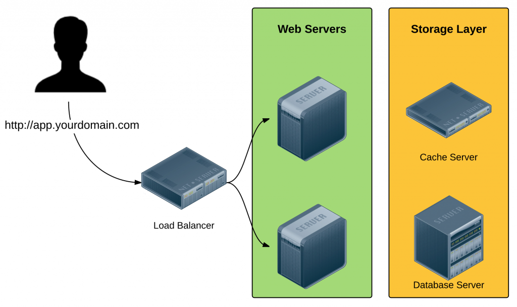 Scaling Your Web App 101: Lessons in Architecture Under Load